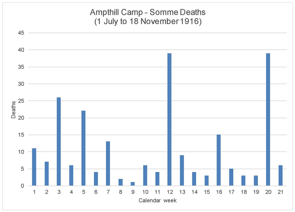 ampthill-camp-somme-deaths-a